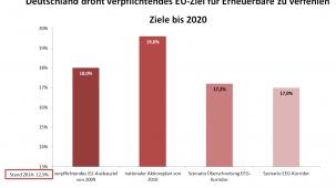 Quelle: Trendzahlen Dr. Joachim Nitsch/ Darstellung BEE