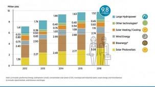 Grafik: International Renewable Energy Agency (IRENA)